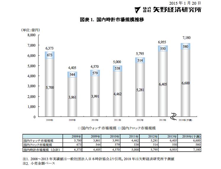 国内時計市場に関する調査結果(矢野経済研究所より転載)